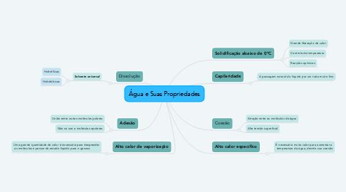 Mind Map: Água e Suas Propriedades