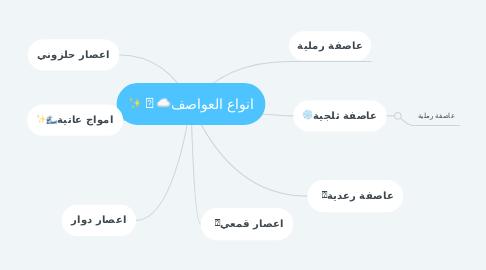 Mind Map: انواع العواصف☁️🌪✨