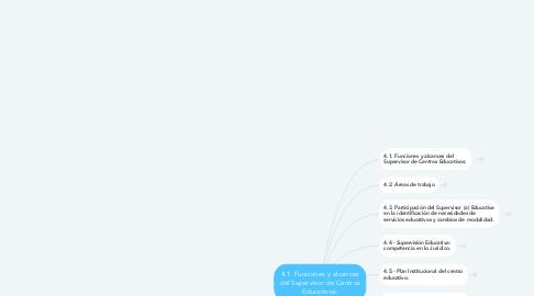 Mind Map: 4.1. Funciones y alcances del Supervisor de Centros Educativos: