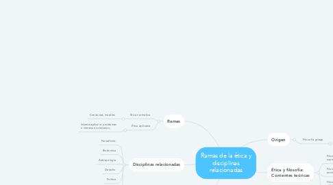 Mind Map: Ramas de la ética y disciplinas relacionadas