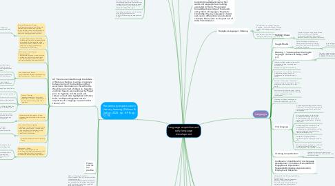 Mind Map: Language acquisition and early language development