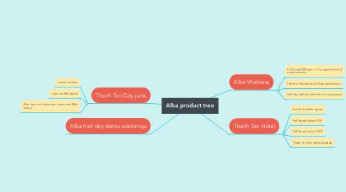 Mind Map: Alba product tree