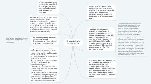 Mind Map: El magisterio y la higiene escolar