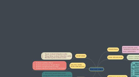 Mind Map: EVALUASI USAHA