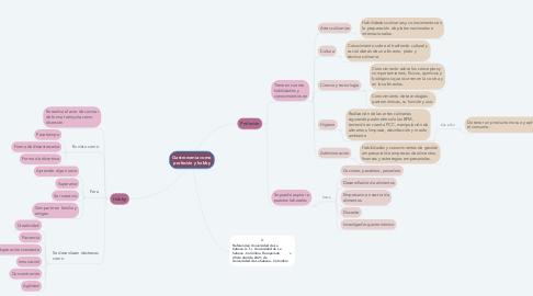 Mind Map: INICIOS DE LA GASTRONOMÍA EN ASÍA Y EUROPA