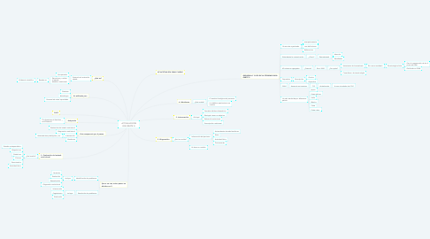 Mind Map: ACTUALIZACIÓN PAN (PARTE 1)