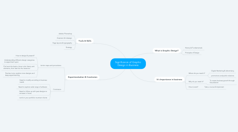 Mind Map: Significance of Graphic Design in Business