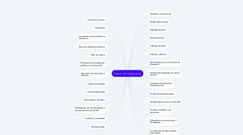 Mind Map: Futuros de la Educación