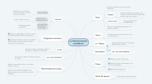 Mind Map: LA TESIS DEL ENSAYO ACADÉMICO