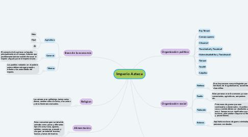 Mind Map: Imperio Azteca