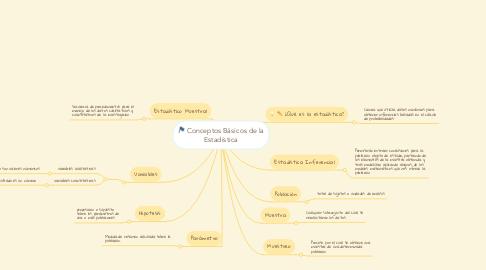 Mind Map: Conceptos Básicos de la Estadística