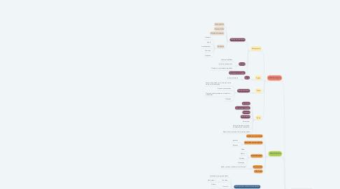 Mind Map: Antecedentes de contabilidad