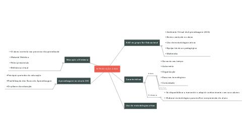 Mind Map: INTRODUÇÃO À EAD