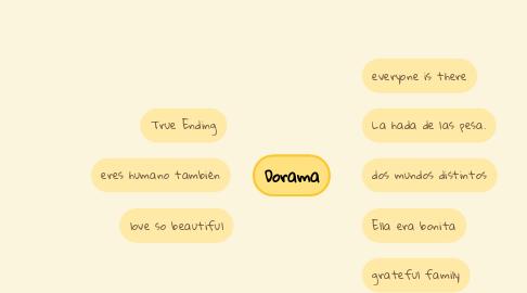 Mind Map: Dorama