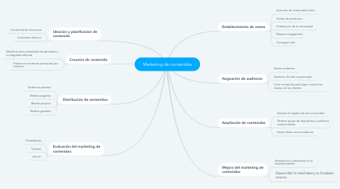 Mind Map: Marketing de contenidos