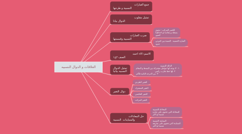Mind Map: العلاقات و الدوال النسبيه