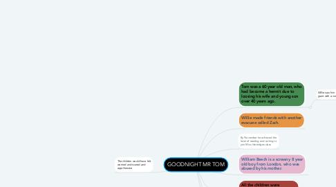 Mind Map: GOODNIGHT MR TOM