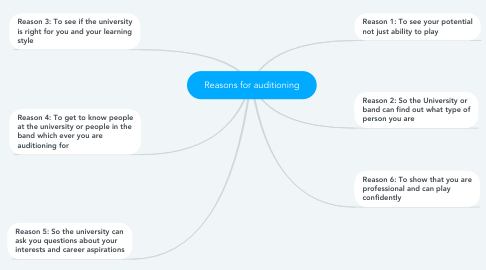 Mind Map: Reasons for auditioning