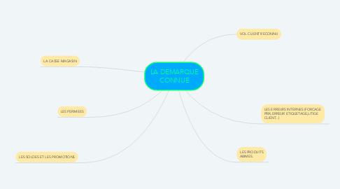 Mind Map: LA DEMARQUE CONNUE
