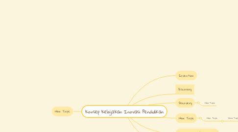 Mind Map: Konsep Kebijakan Inovasi Pendidikan
