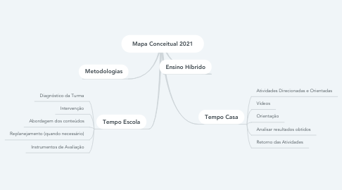 Mind Map: Mapa Conceitual 2021