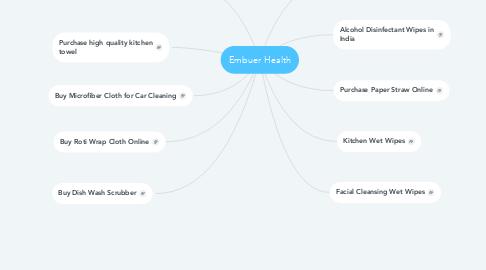 Mind Map: Embuer Health