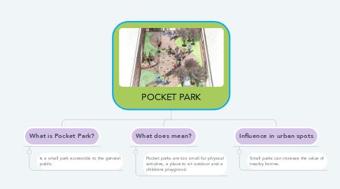Mind Map: POCKET PARK