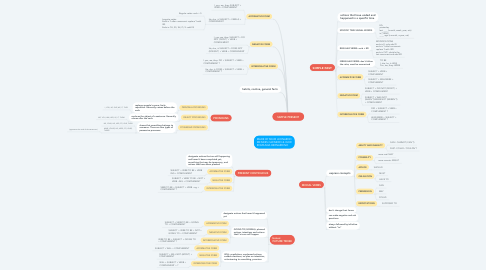 Mind Map: SIMPLE PRESENT