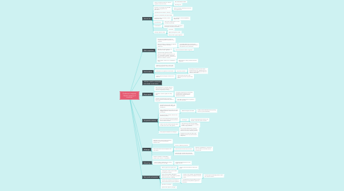 Mind Map: Evidence to support Darwin's theory of evolution