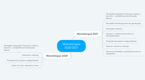 Mind Map: Metodologias 2020/2021