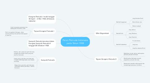 Mind Map: Peran Pemuda Indonesia pada Tahun 1928