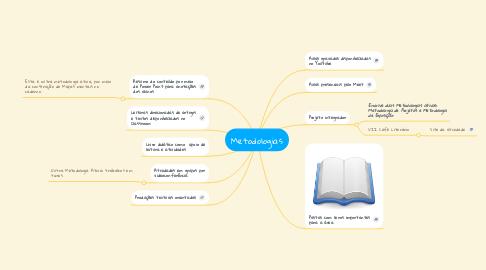 Mind Map: Metodologias
