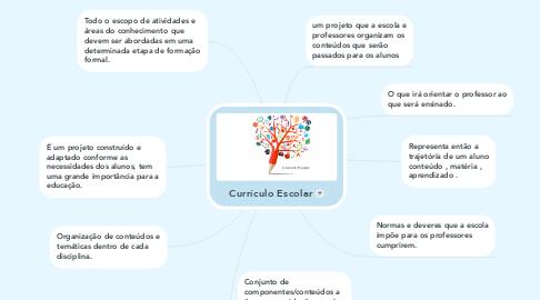 Mind Map: Currículo Escolar