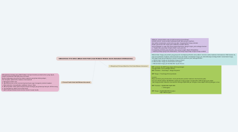 Mind Map: MENGHITUNG TITIK IMPAS (BREAK EVEN POINT) DAN PROMOSI PRODUK USAHA MAKANAN INTERNASIONAL