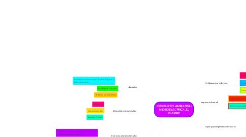 Mind Map: CONFLICTO AMBIENTAL HIDROELECTRICA EL QUIMBO