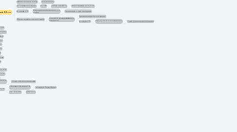 Mind Map: INDEPENDENCIA DE LOS ESTADOS UNIDOS