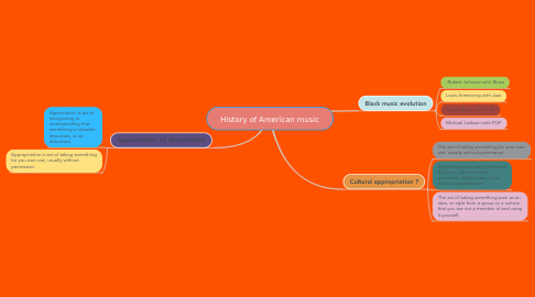 Mind Map: History of American music