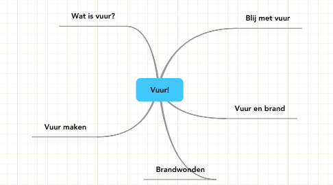 Mind Map: Vuur!