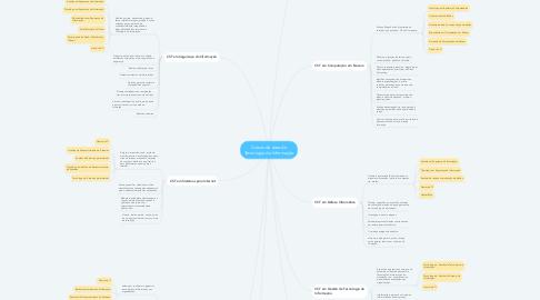 Mind Map: Cursos da área de Tecnologia da Informação