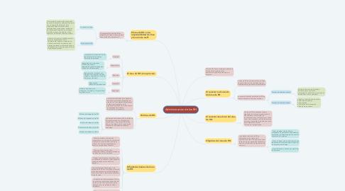 Mind Map: Administracion de los RH