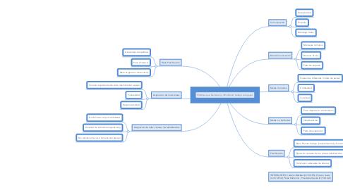 Mind Map: Factores que favorecen y dificultan el trabajo en equipo