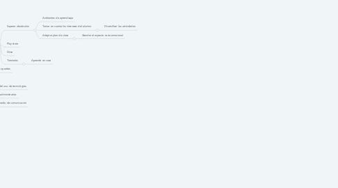 Mind Map: Recursos informativos