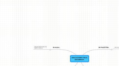 Mind Map: EDUCAZIONE FISICA DESIDERATA