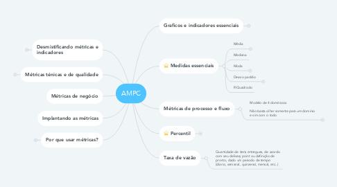 Mind Map: AMPC
