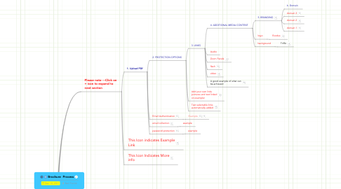 Mind Map: Brochure  Process