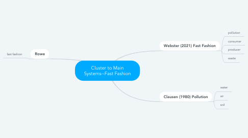 Mind Map: Cluster to Main Systems--Fast Fashion