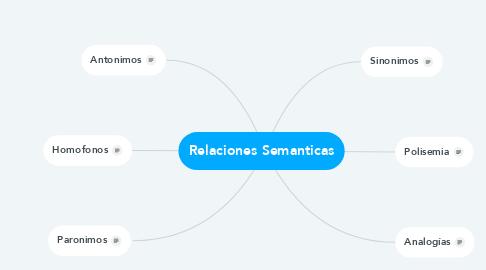 Mind Map: Relaciones Semanticas