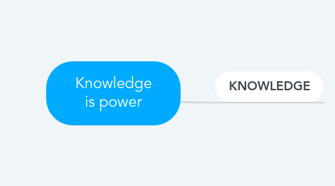 Mind Map: Knowledge is power