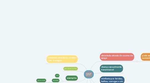 Mind Map: DST