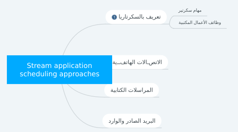 Mind Map: Stream application scheduling approaches